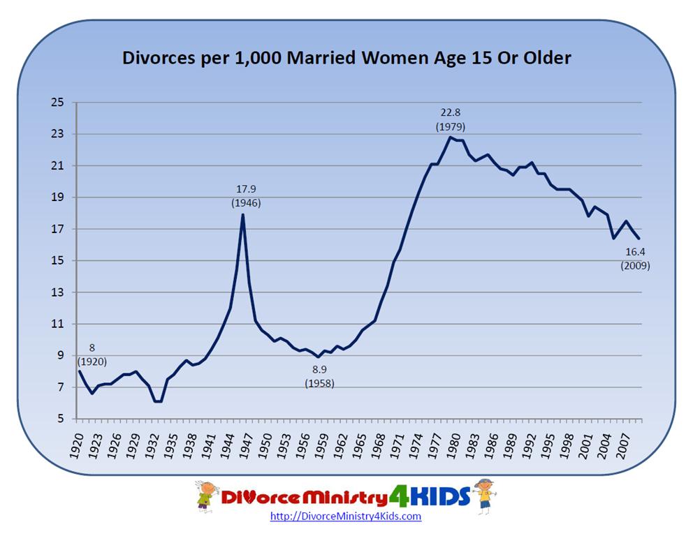 online dating statistics charts on divorce