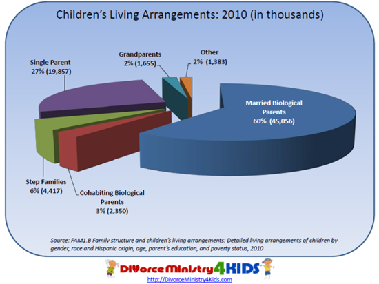 parent and child relationship statistics after divorce
