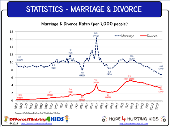 divorce in the united states Although the us divorce rate is falling, more americans (73%) find  2001  before state law changes in 1970s, divorce was more controversial.