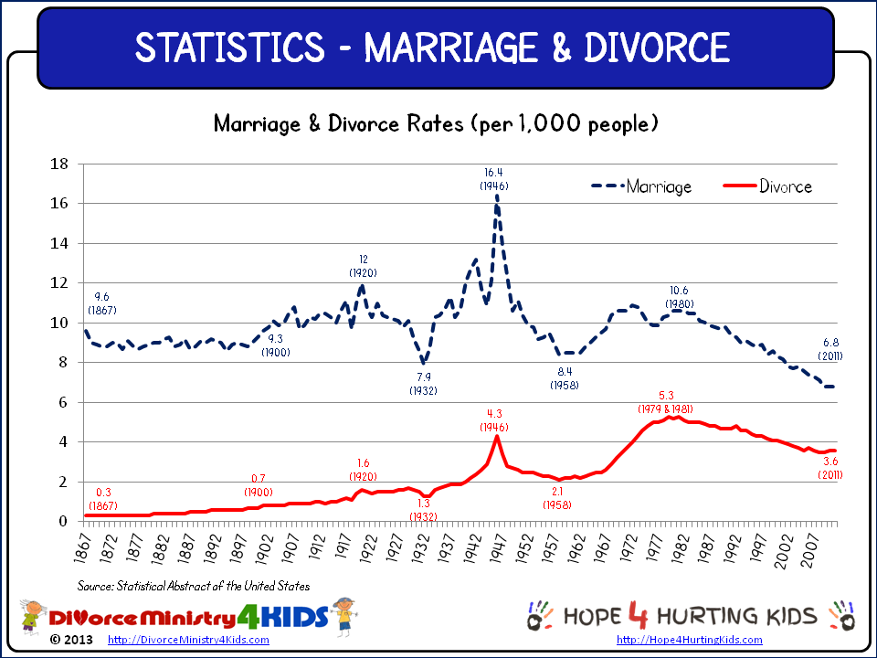 By us divorce year rates What The